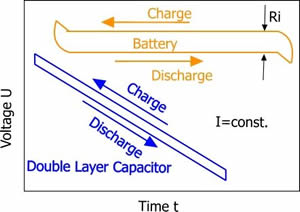 Charge/Discharge curves and internal resistance Ri (Comparison Battery and Ultracap)
