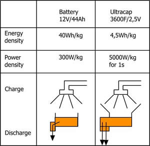 Power Density and Energy Density (Comparison Battery and Ultracap)