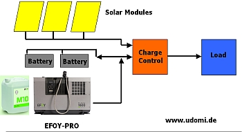 Off Grid Power System - Fuel Cell and Solar